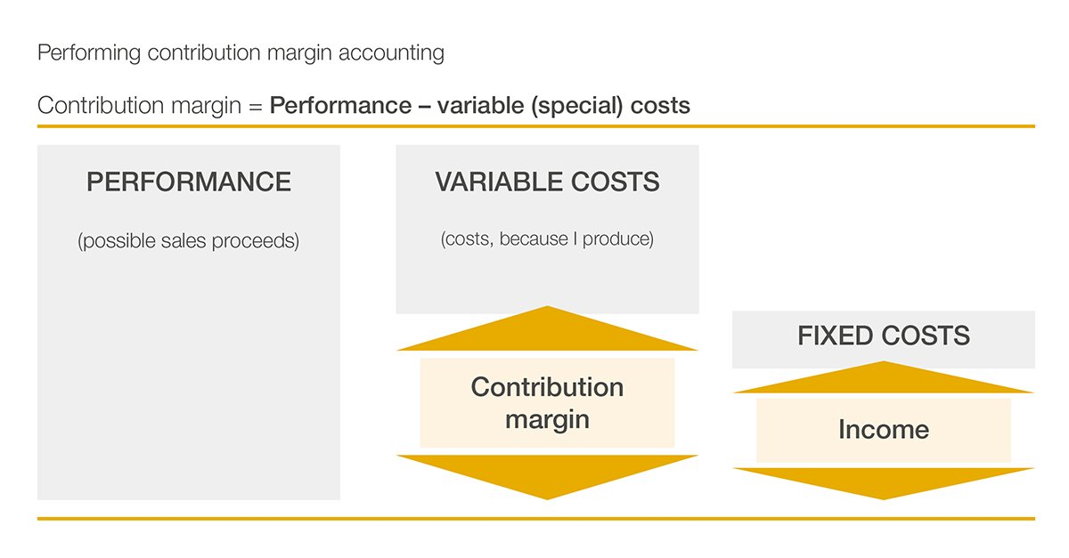 Diagram of contribution margin accounting for farming