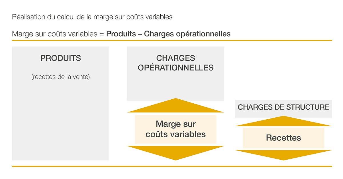 Schéma du calcul de la marge sur coûts variables pour une exploitation agricole
