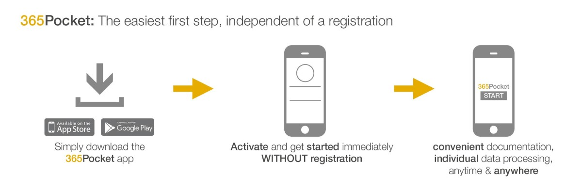 Download the app, get started without registering and plan your daily work.