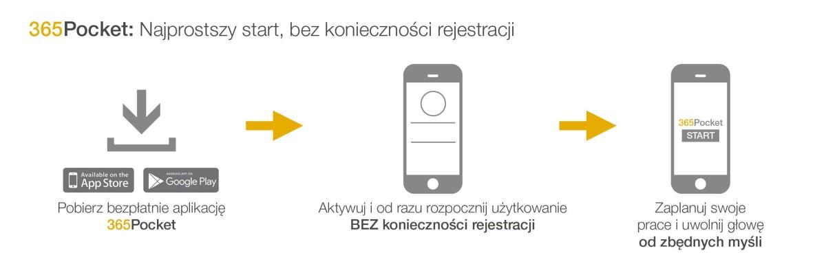 Pobierz aplikację bez konieczności rejestracji i zaplanuj swoje codzienne prace.