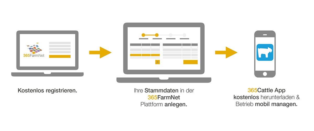 365FarmNet - Registrierung.