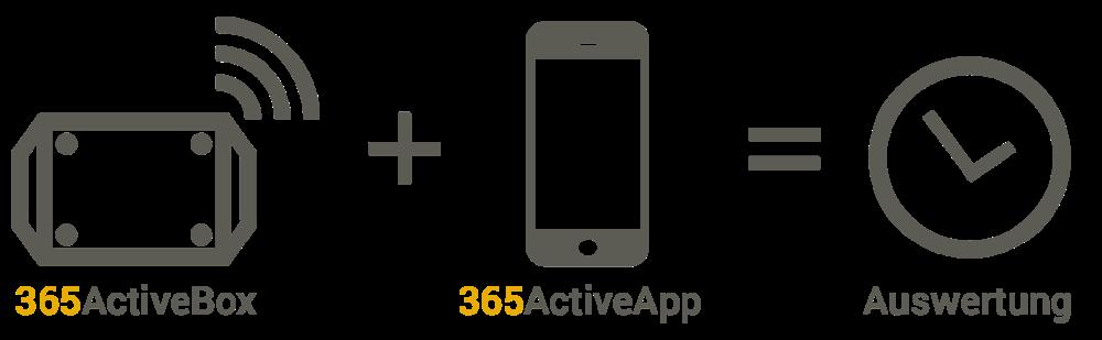 Schaubild zur Funktionsweise des 365Active Systems.