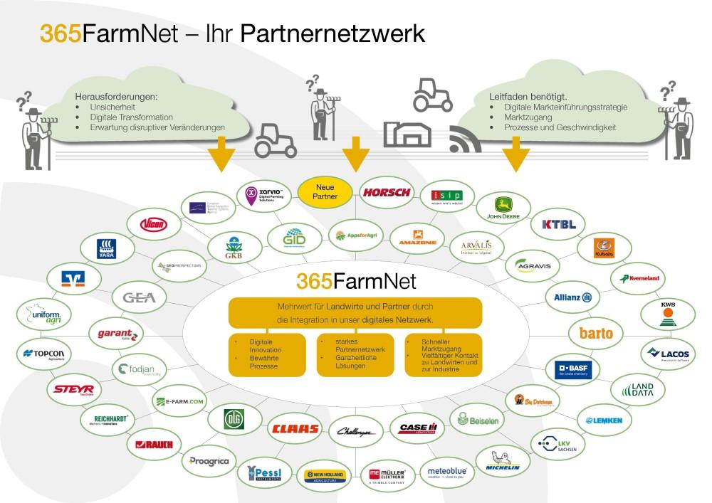 365FarmNet Partnernetzwerk