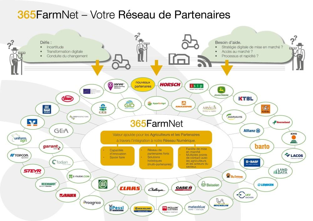 Concept de Partenaire 365FarmNet