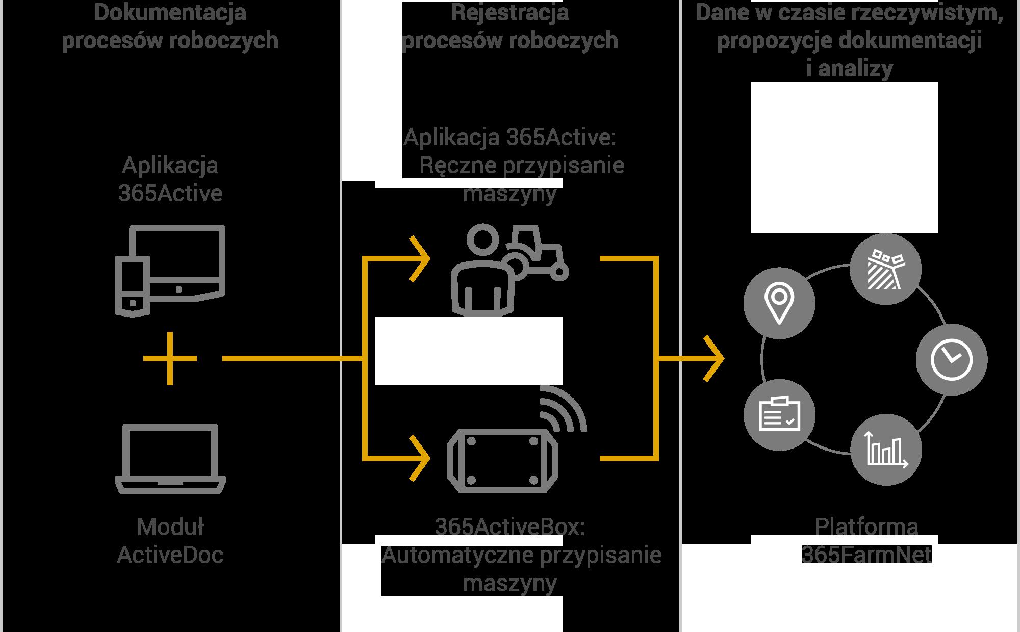 Schemat sposobu funkcjonowania systemu 365Active