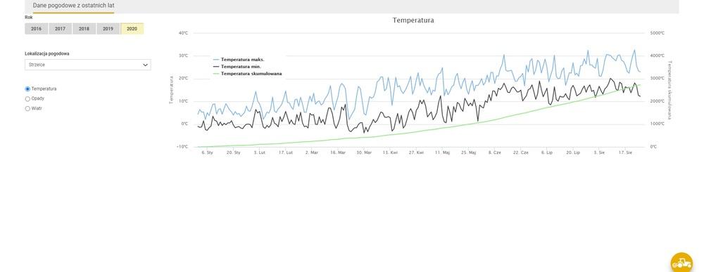 Meteoblue Prognoza Pogody Profi