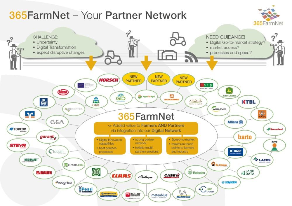 365FarmNet Partner Network