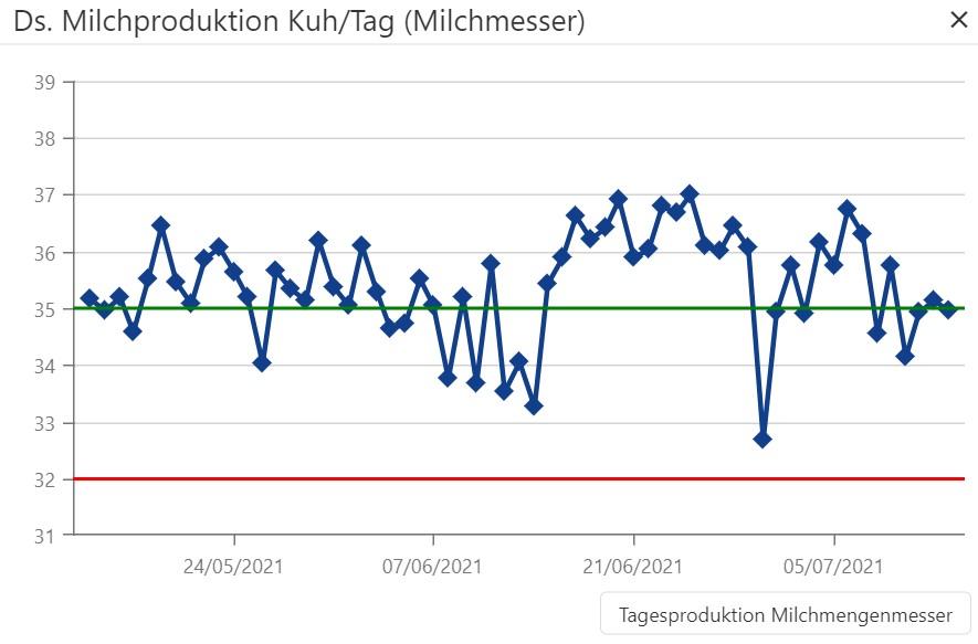 Dashboard Grafik Milchproduktion Kuh